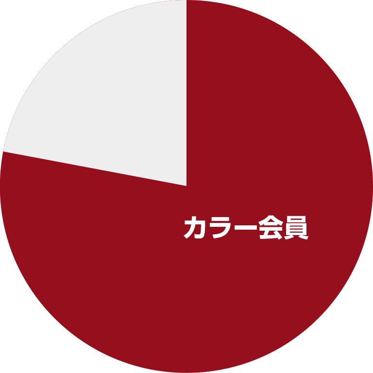 当店でカラーをされる80%以上のお客様が カラー会員になっています!